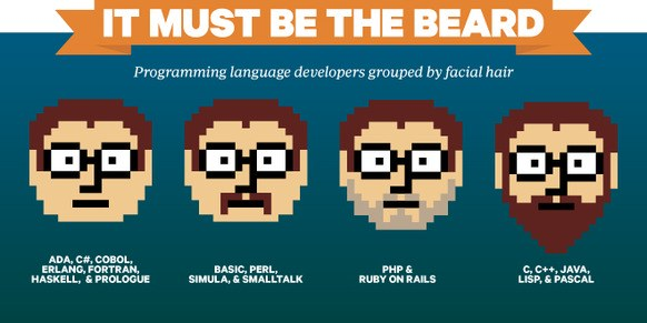 Programming language designers by facial hair